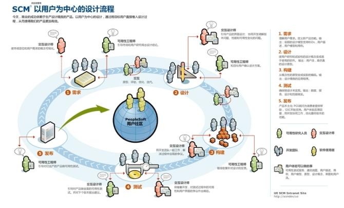 贵族网站以用户为中心的设计流程
